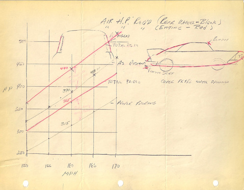 The Granatelli's Indy 500 Novi Engines And Stp's. Andy Granatelli's 1957 Chart Apparently Attempting To Determine The Required Engine And Brake Horsepower Get His Race Car 200mph. Wiring. Novi Race Engine Diagrams At Scoala.co